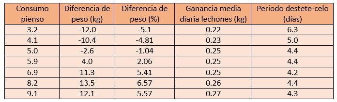 Efecto del consumo de pienso en lactación