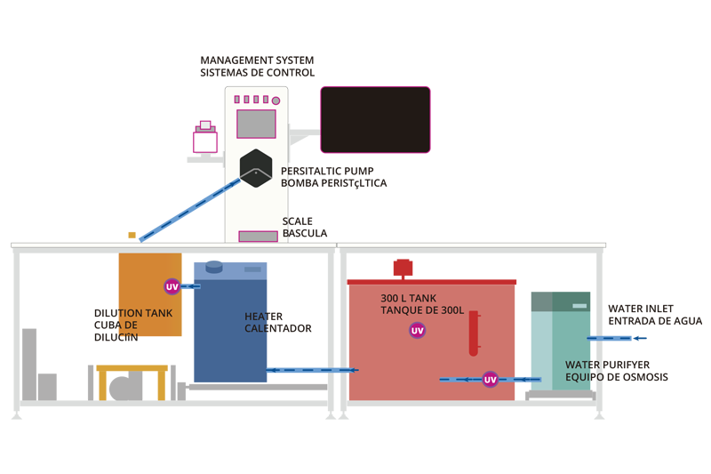 Osmo6 Equipo de osmosis, dilución y dispensación de diluyente reconstituido