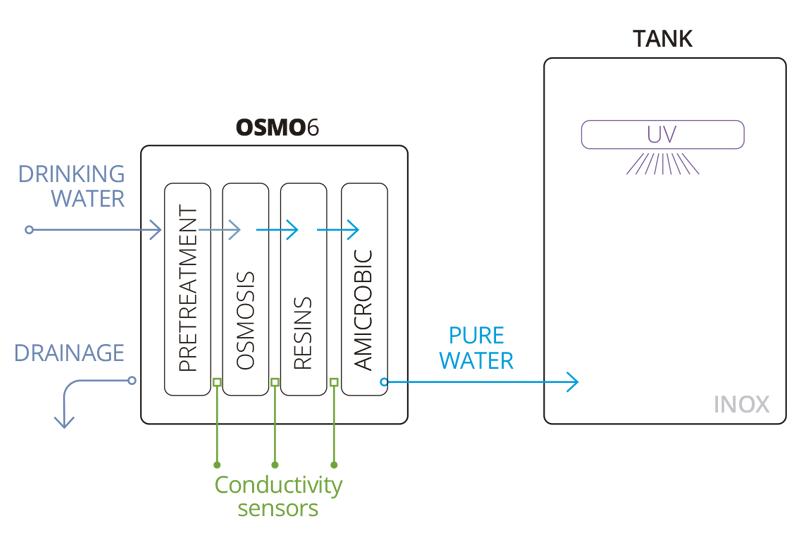 Osmo6 Equipo de osmosis inversa