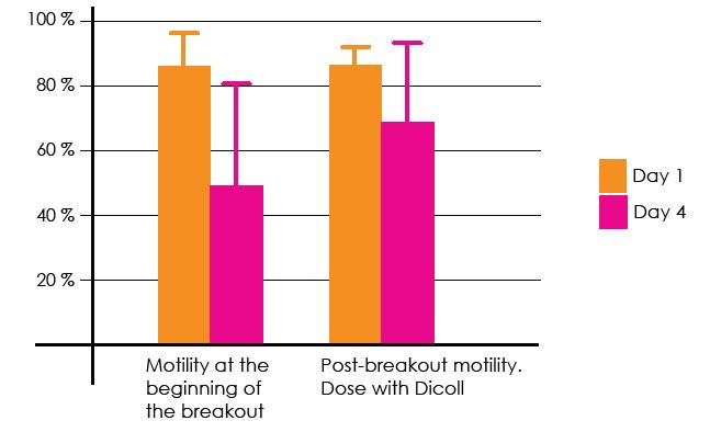 Analysis of sperm motility