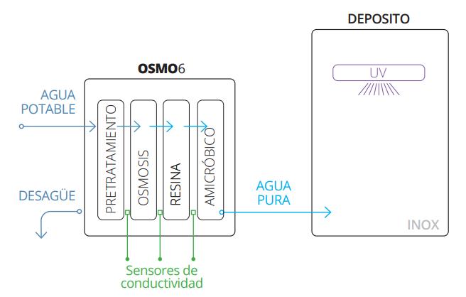 Esquema funcionamiento osmo6