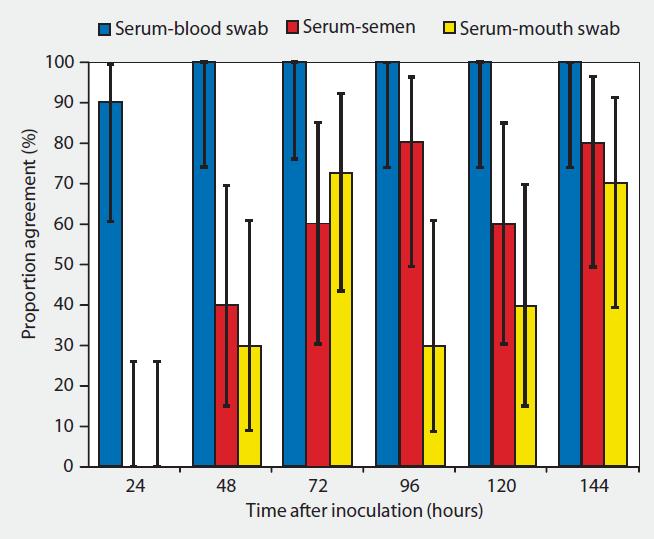2 - Proporción PCR y muestras sangre